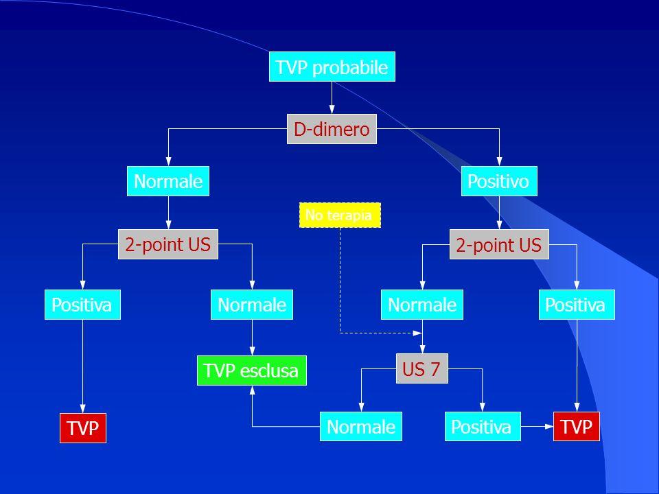 TVP probabile D-dimero Normale Positivo TVP esclusa 2-point US