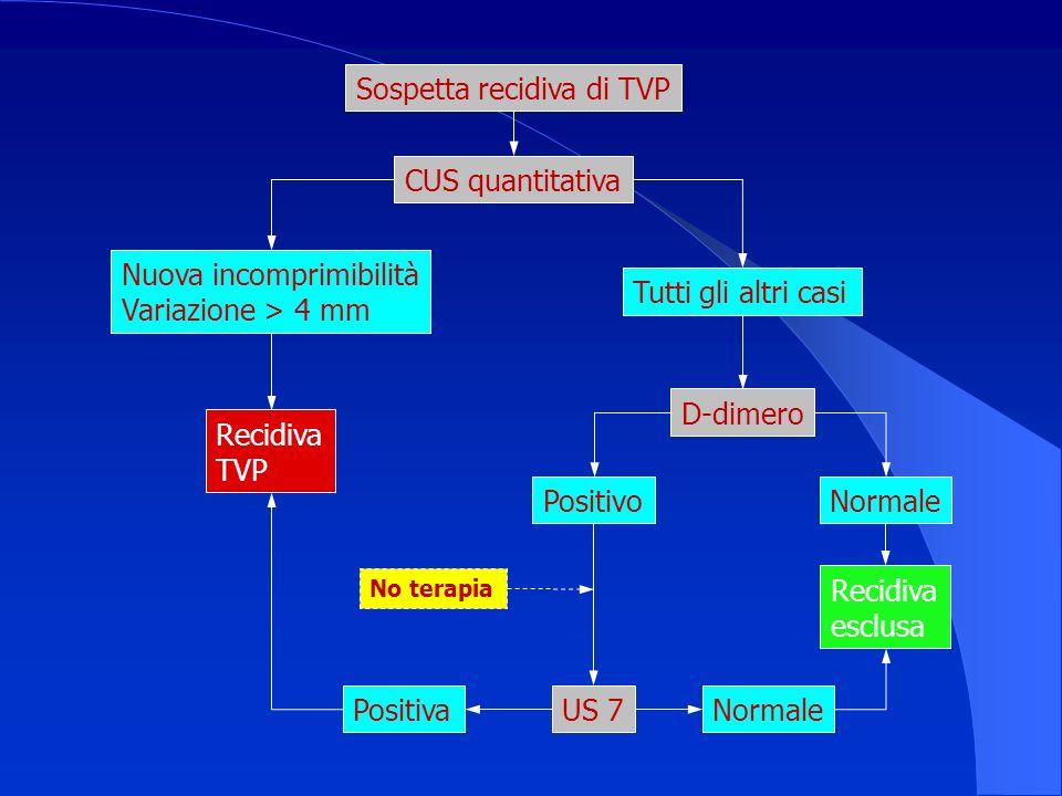 Nuova incomprimibilità Variazione > 4 mm Sospetta recidiva di TVP