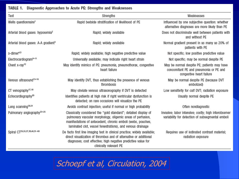 Schoepf et al, Circulation, 2004