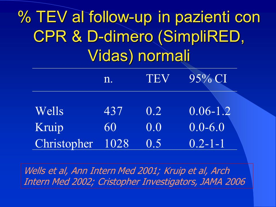 % TEV al follow-up in pazienti con CPR & D-dimero (SimpliRED, Vidas) normali