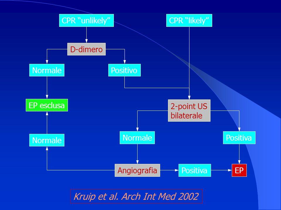 Kruip et al. Arch Int Med 2002 CPR unlikely D-dimero Normale