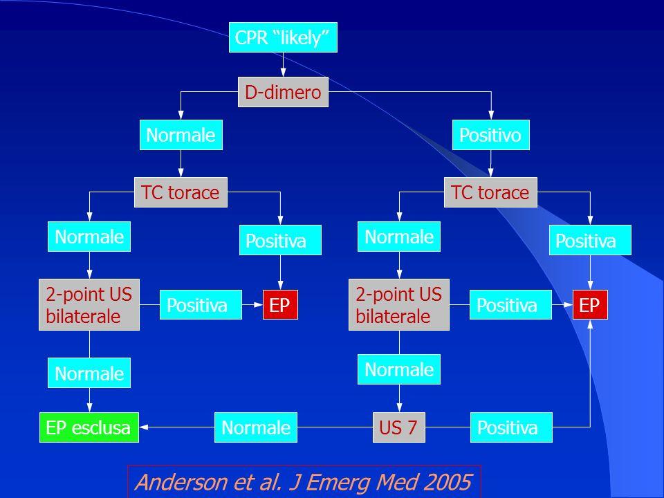 Anderson et al. J Emerg Med 2005
