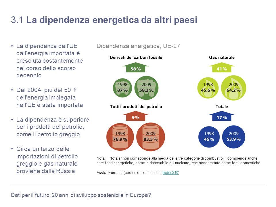 3.1 La dipendenza energetica da altri paesi