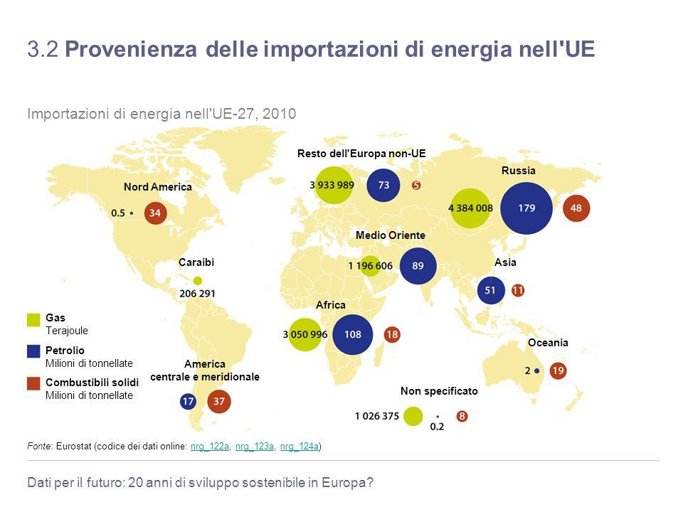 3.2 Provenienza delle importazioni di energia nell UE