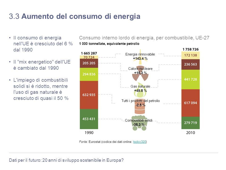 3.3 Aumento del consumo di energia