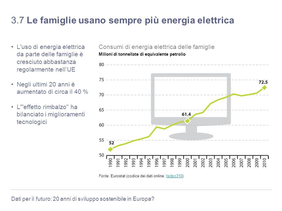 3.7 Le famiglie usano sempre più energia elettrica