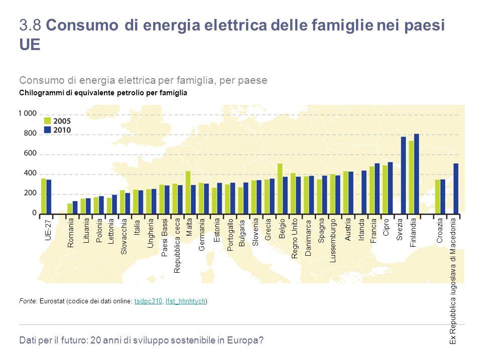 3.8 Consumo di energia elettrica delle famiglie nei paesi UE