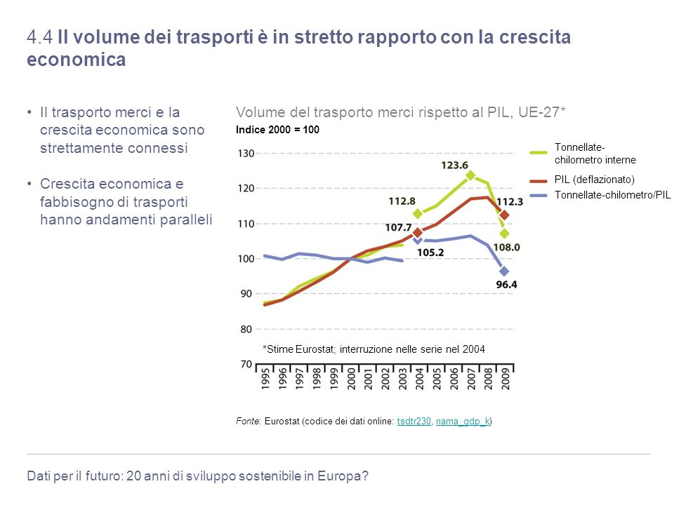 4.4 Il volume dei trasporti è in stretto rapporto con la crescita economica