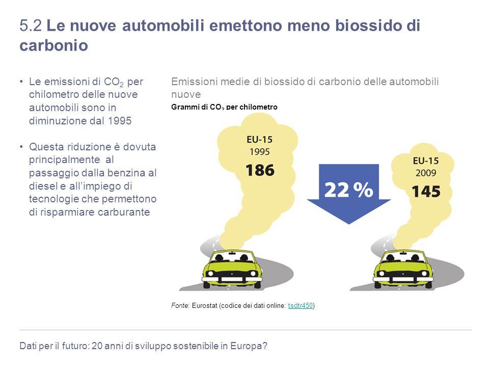 5.2 Le nuove automobili emettono meno biossido di carbonio
