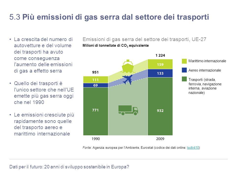 5.3 Più emissioni di gas serra dal settore dei trasporti