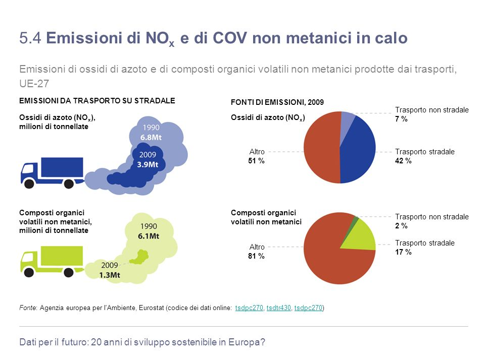 5.4 Emissioni di NOx e di COV non metanici in calo