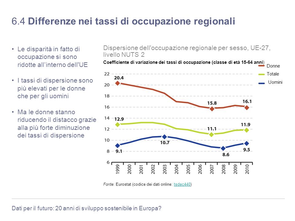 6.4 Differenze nei tassi di occupazione regionali