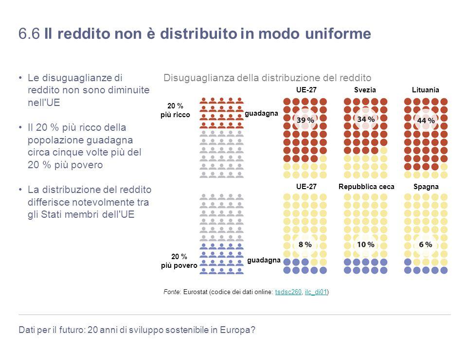 6.6 Il reddito non è distribuito in modo uniforme