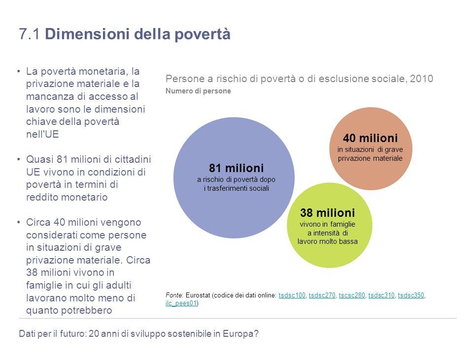 7.1 Dimensioni della povertà