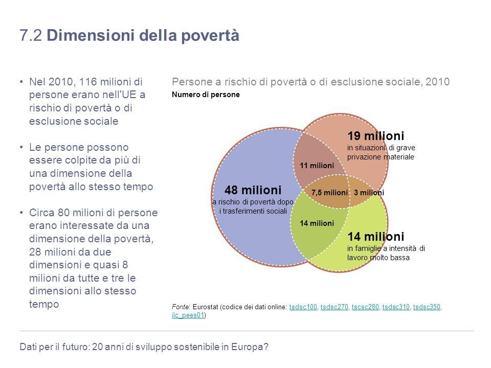 7.2 Dimensioni della povertà