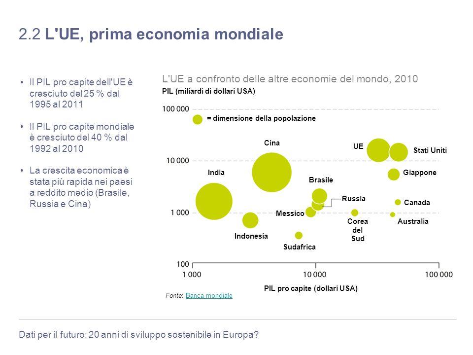 2.2 L UE, prima economia mondiale