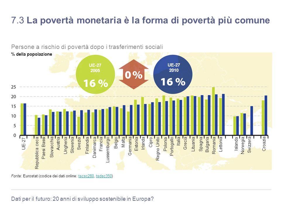 7.3 La povertà monetaria è la forma di povertà più comune