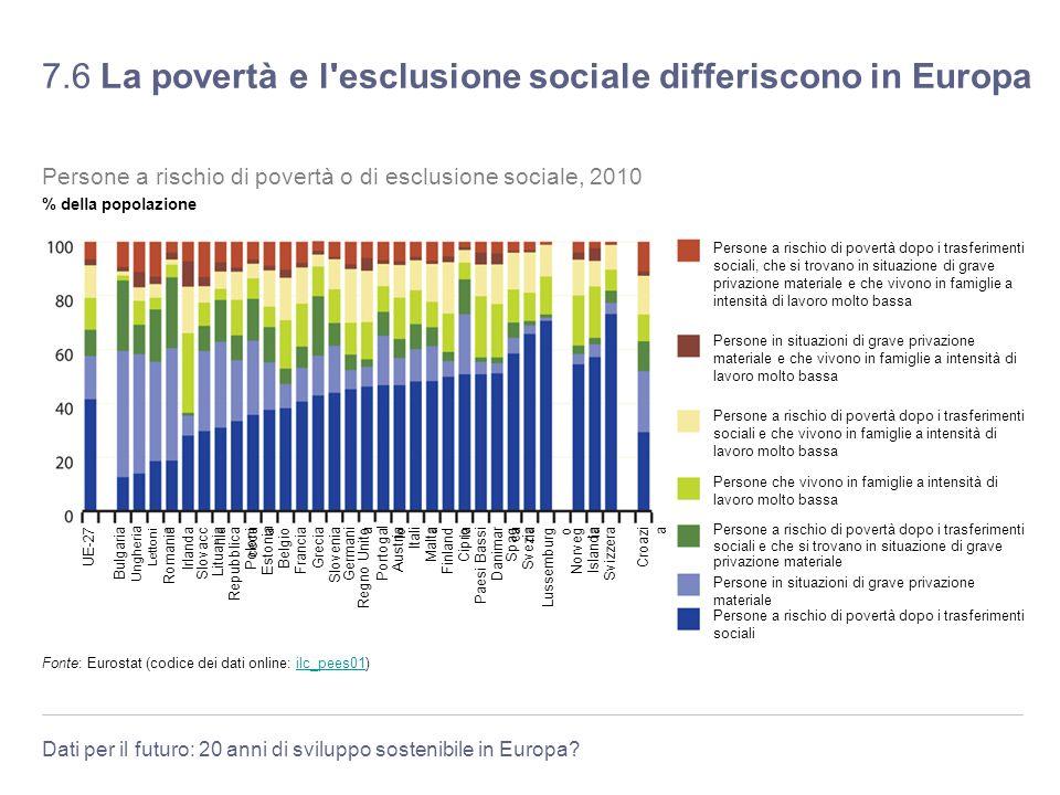7.6 La povertà e l esclusione sociale differiscono in Europa