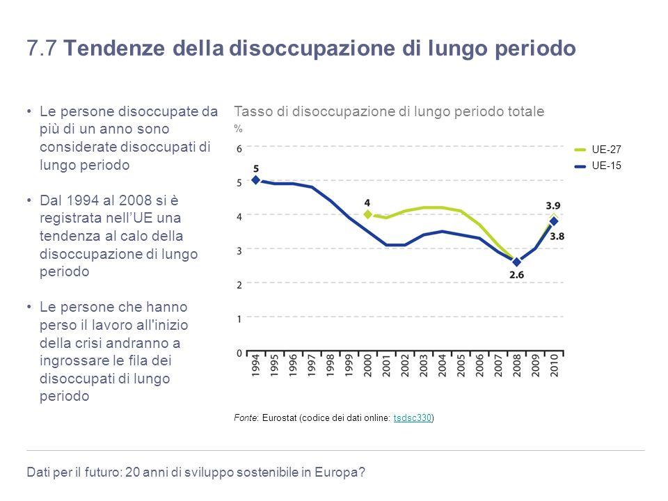 7.7 Tendenze della disoccupazione di lungo periodo