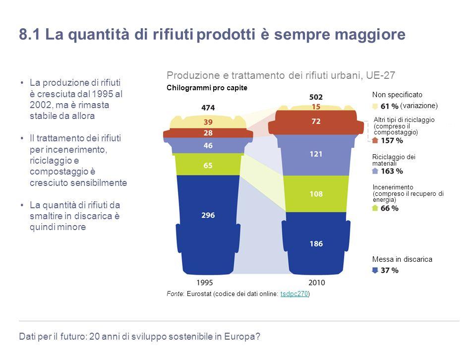 8.1 La quantità di rifiuti prodotti è sempre maggiore