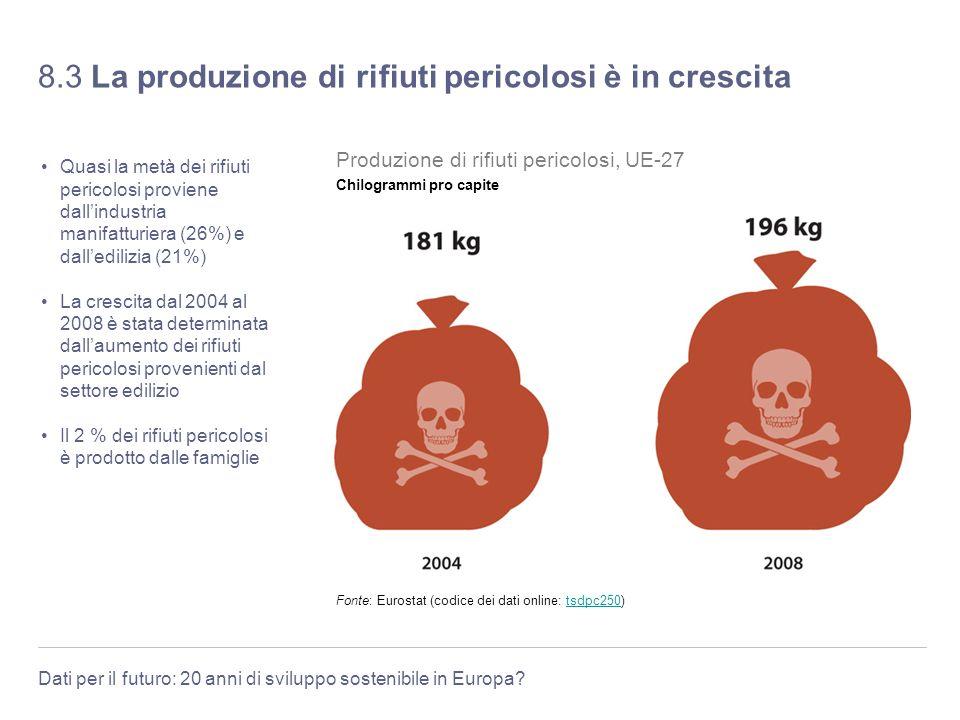 8.3 La produzione di rifiuti pericolosi è in crescita
