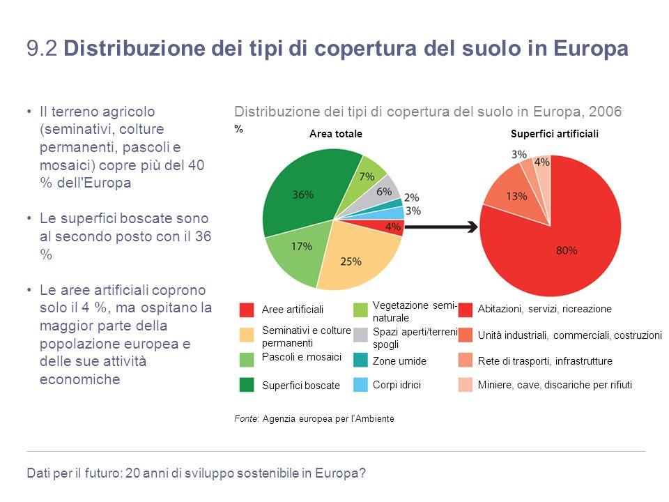 9.2 Distribuzione dei tipi di copertura del suolo in Europa