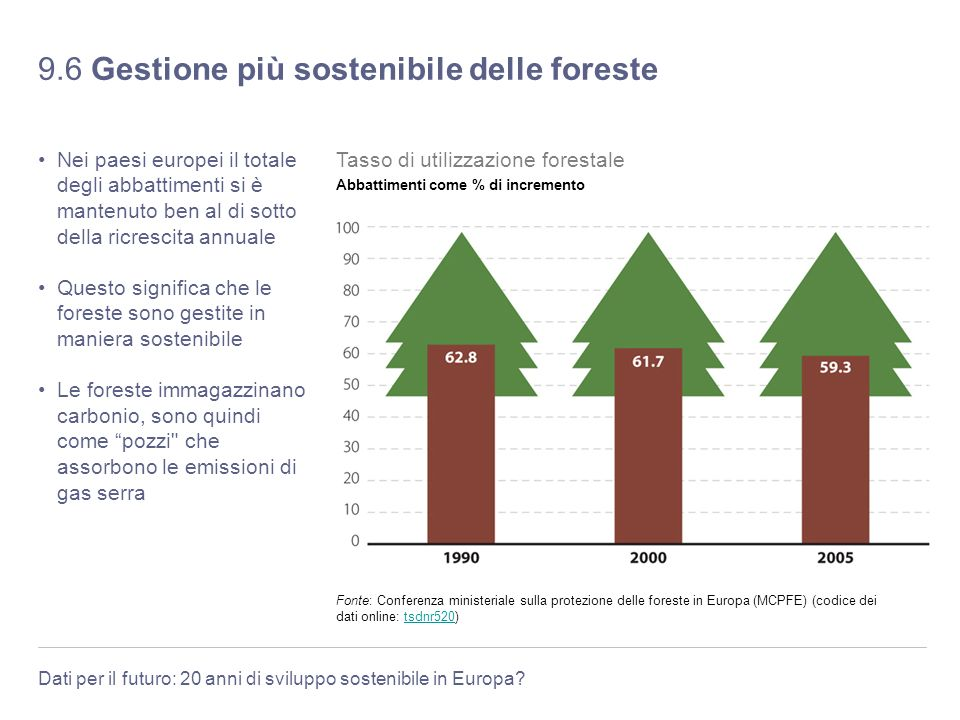 9.6 Gestione più sostenibile delle foreste
