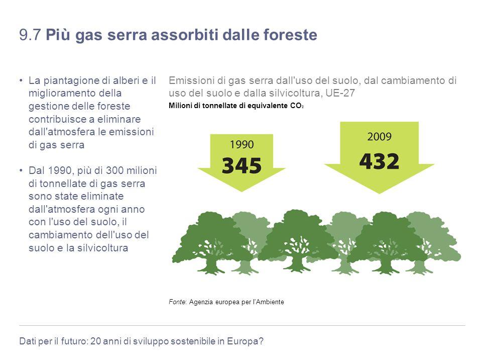 9.7 Più gas serra assorbiti dalle foreste