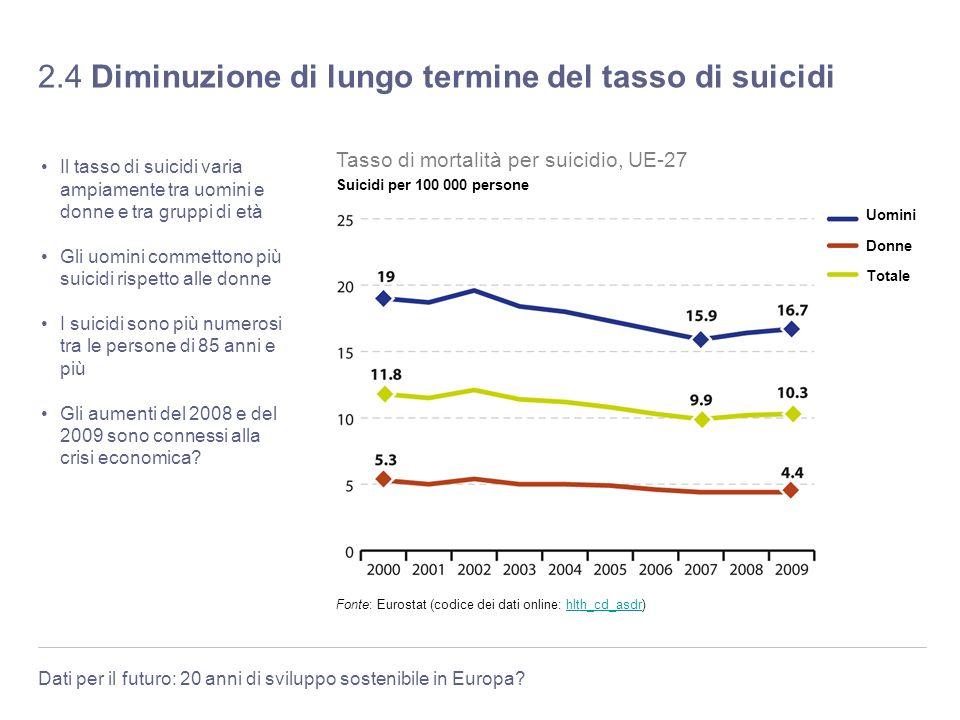 2.4 Diminuzione di lungo termine del tasso di suicidi