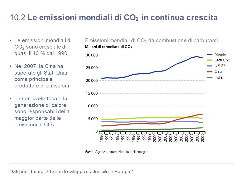 10.2 Le emissioni mondiali di CO2 in continua crescita