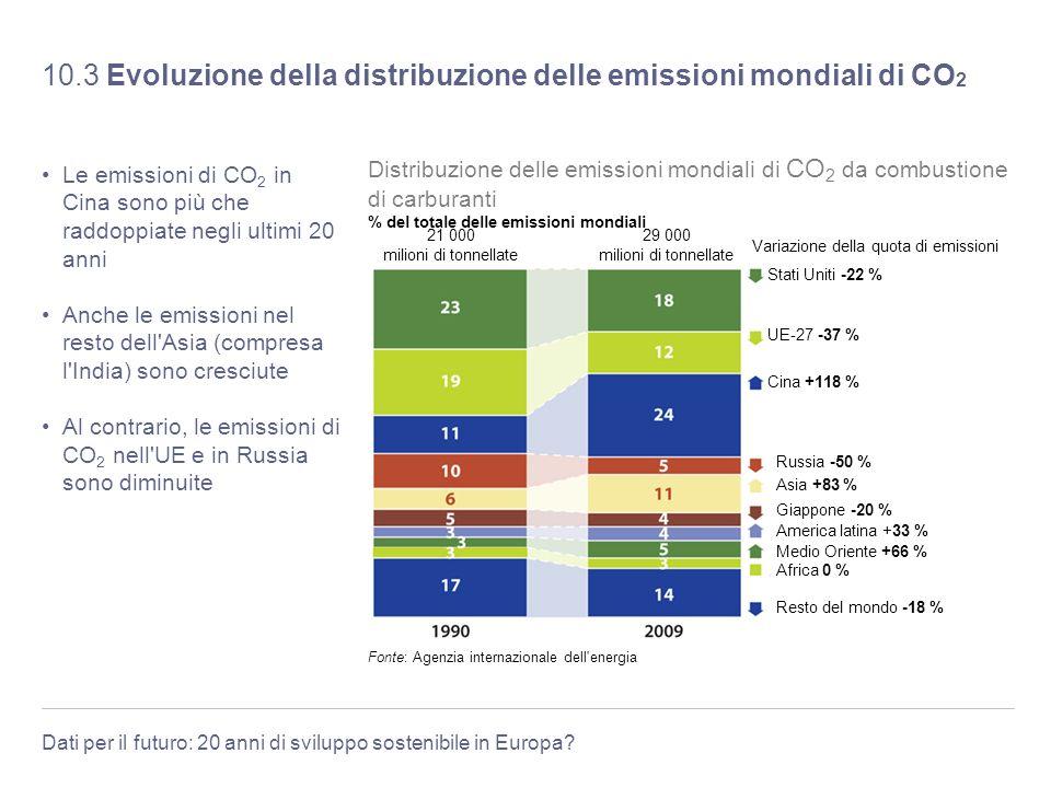 10.3 Evoluzione della distribuzione delle emissioni mondiali di CO2
