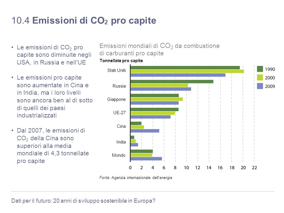 10.4 Emissioni di CO2 pro capite