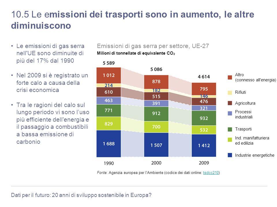 10.5 Le emissioni dei trasporti sono in aumento, le altre diminuiscono