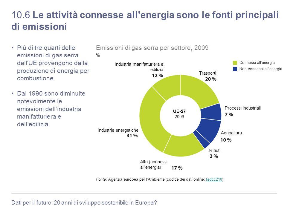 10.6 Le attività connesse all energia sono le fonti principali di emissioni