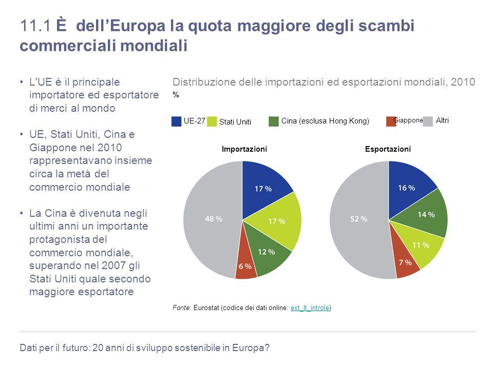 11.1 È dell'Europa la quota maggiore degli scambi commerciali mondiali