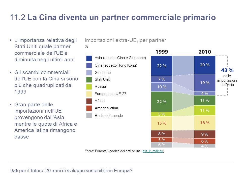 11.2 La Cina diventa un partner commerciale primario