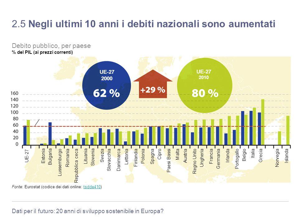 2.5 Negli ultimi 10 anni i debiti nazionali sono aumentati