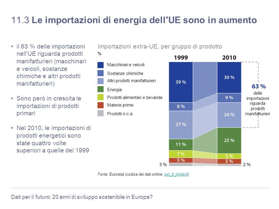 11.3 Le importazioni di energia dell UE sono in aumento