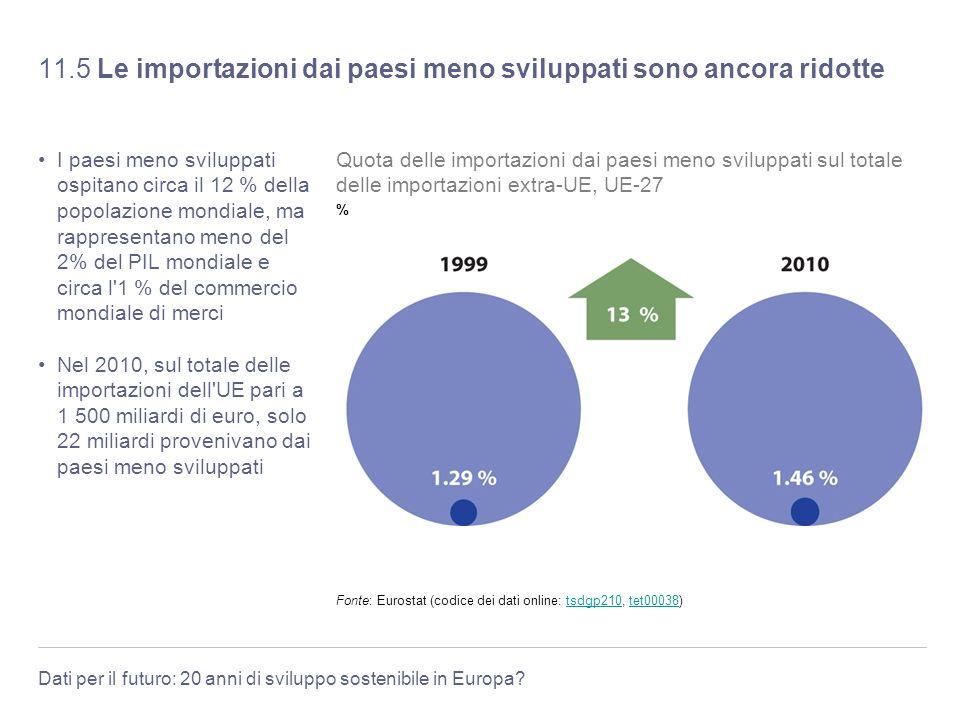11.5 Le importazioni dai paesi meno sviluppati sono ancora ridotte