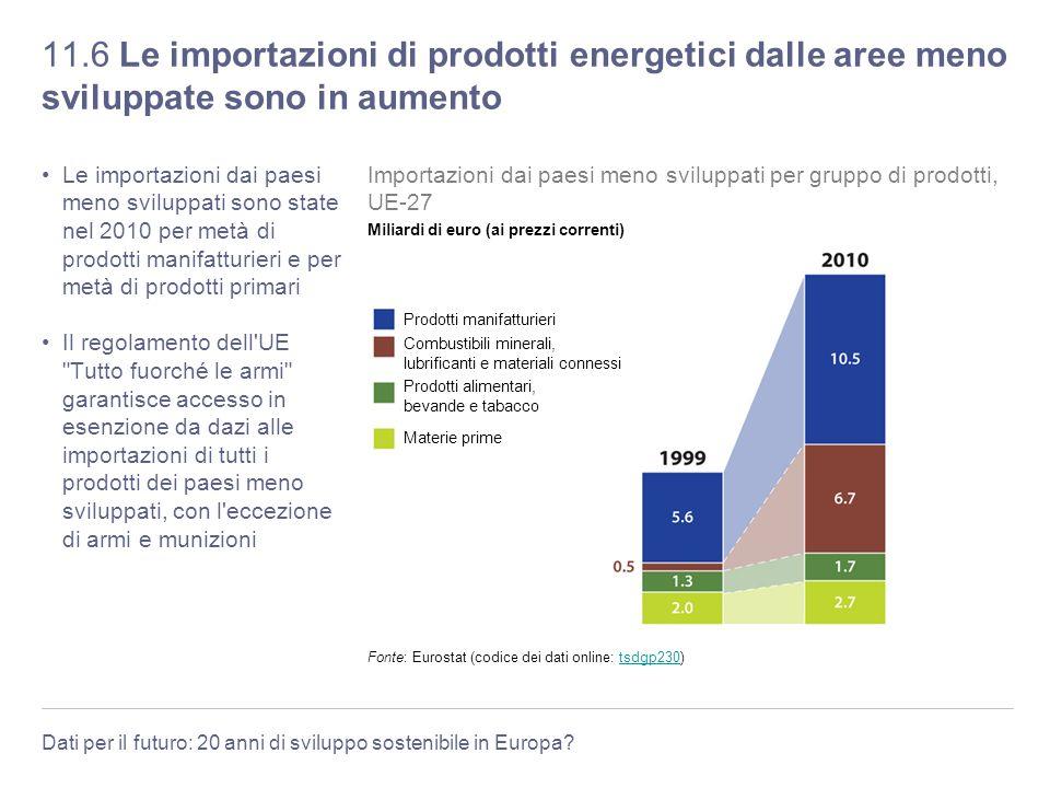 11.6 Le importazioni di prodotti energetici dalle aree meno sviluppate sono in aumento