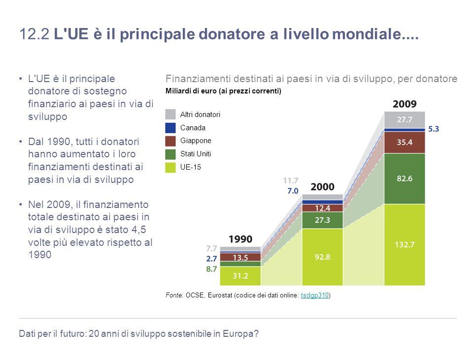12.2 L UE è il principale donatore a livello mondiale....