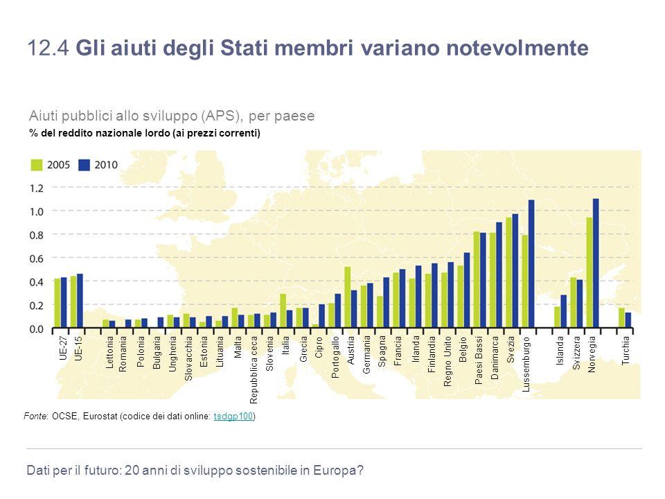 12.4 Gli aiuti degli Stati membri variano notevolmente