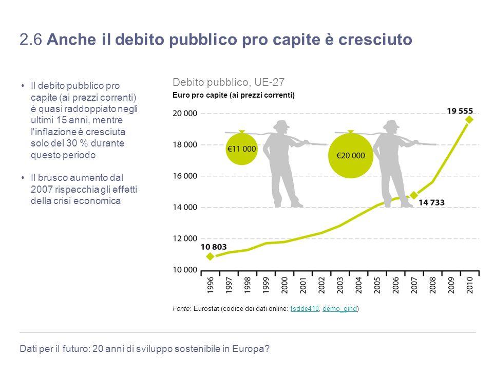 2.6 Anche il debito pubblico pro capite è cresciuto
