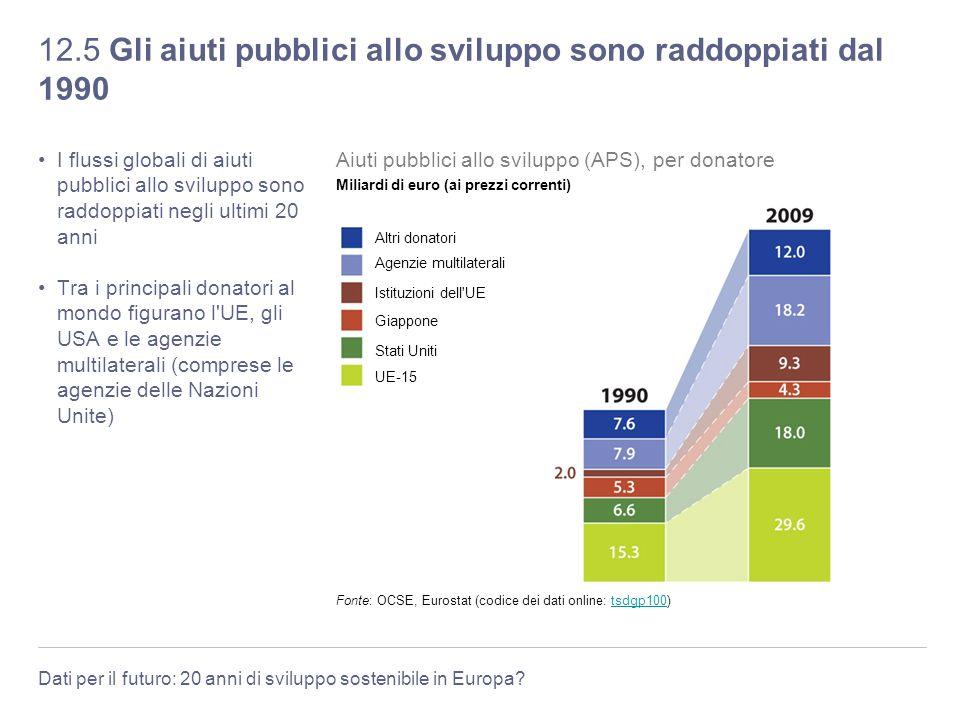 12.5 Gli aiuti pubblici allo sviluppo sono raddoppiati dal 1990