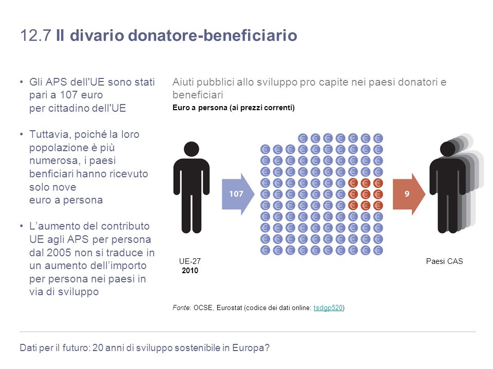12.7 Il divario donatore-beneficiario