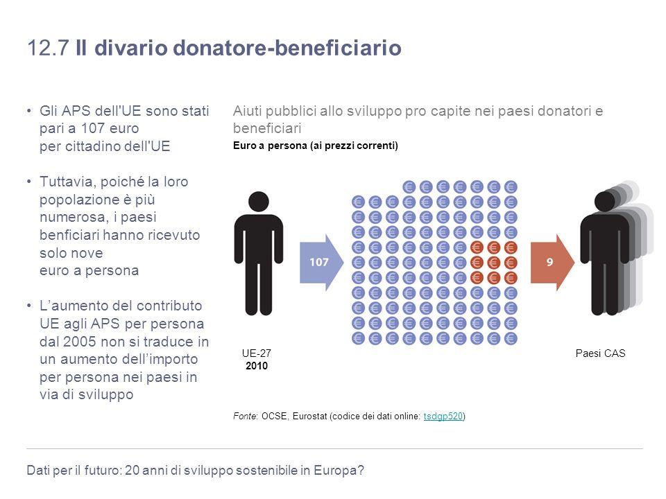 12.7 Il divario donatore-beneficiario