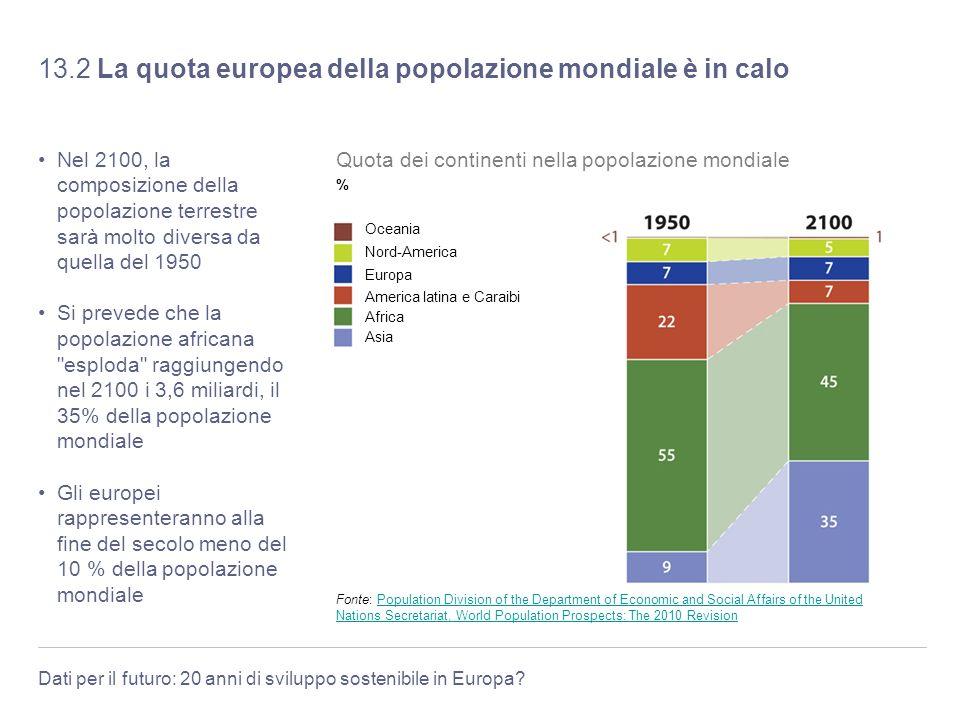 13.2 La quota europea della popolazione mondiale è in calo