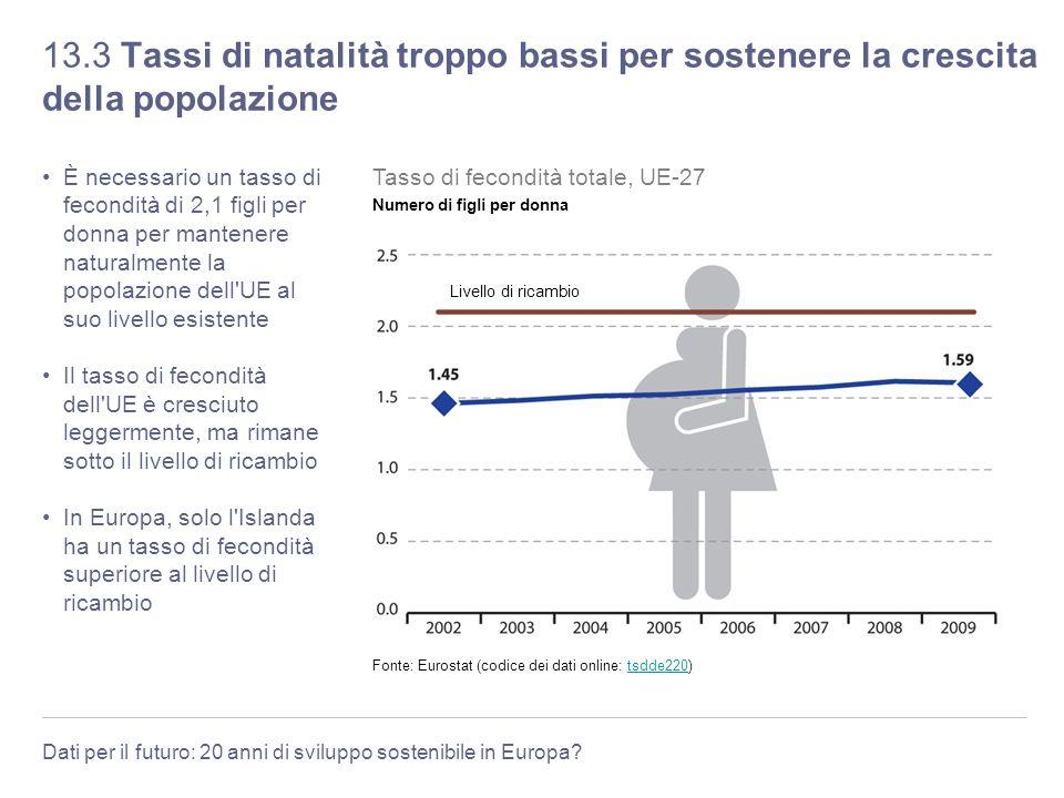 13.3 Tassi di natalità troppo bassi per sostenere la crescita della popolazione