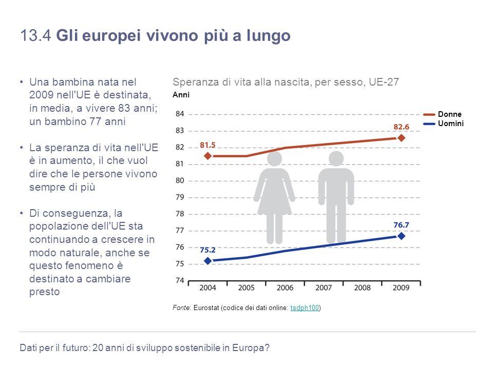 13.4 Gli europei vivono più a lungo