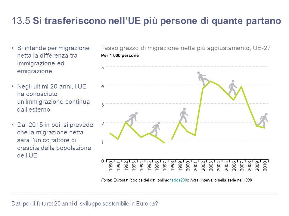 13.5 Si trasferiscono nell UE più persone di quante partano